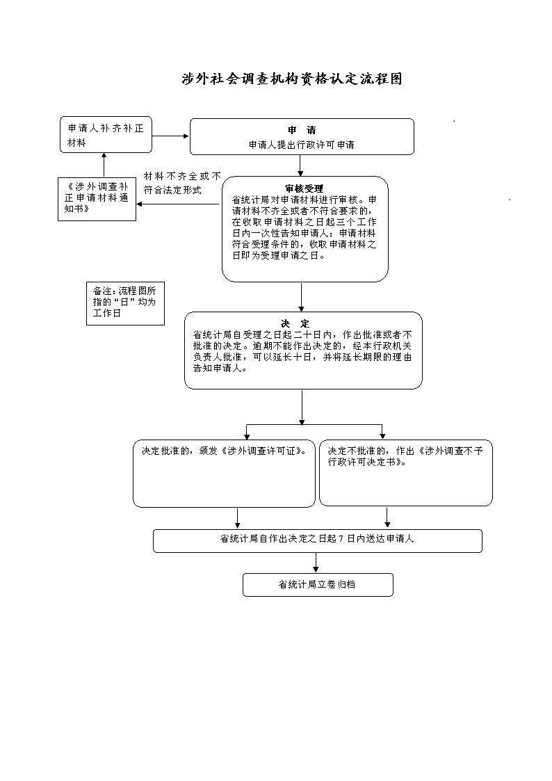 河南省统计局涉外统计调查 机构资格认定服务指南
