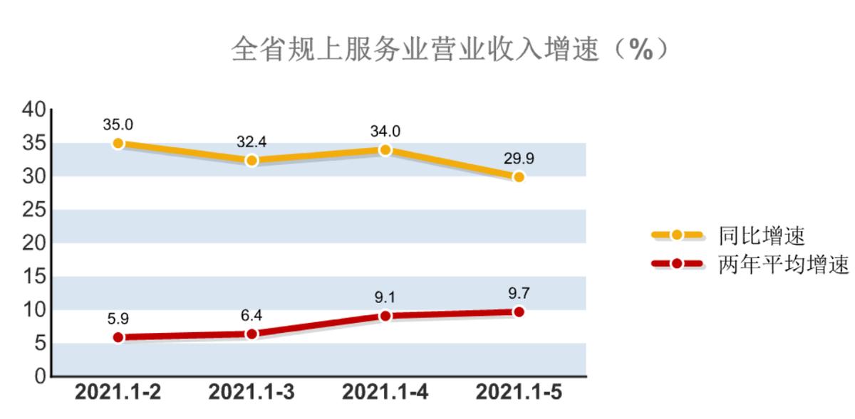 1-5月全省规模以上服务业运行情况分析