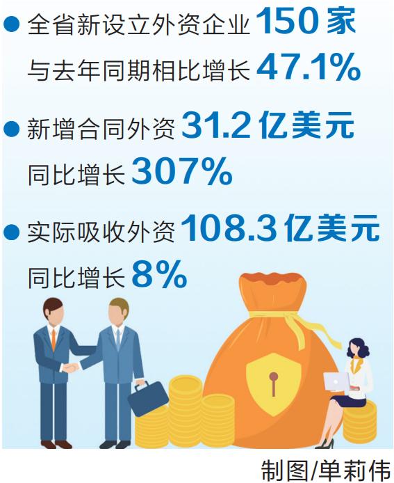 上半年全省新设外资企业150家 一批世界500强企业重点外资项目落户河南