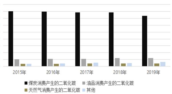 碳达峰、碳中和背景下河南省产业结构与能源结构绿色低碳转型存在的问题与建议