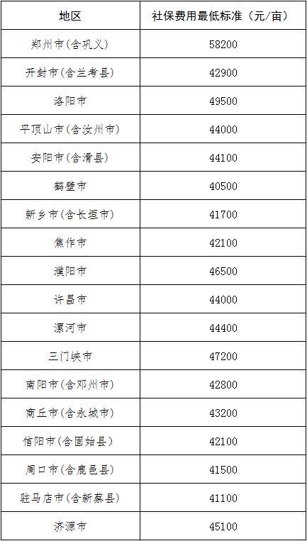 河南省2021年被征地农民社会保障费用最低标准公布 7月1日起执行
