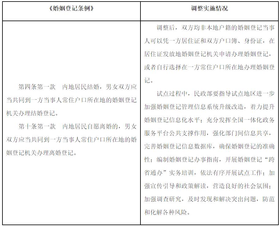 """国务院关于同意在部分地区开展内地居民婚姻登记""""跨省通办""""试点的批复"""