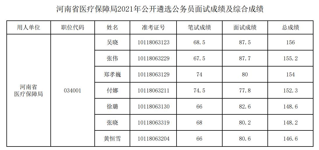 河南省医保局公开2021年遴选公务员面试成绩及综合成绩