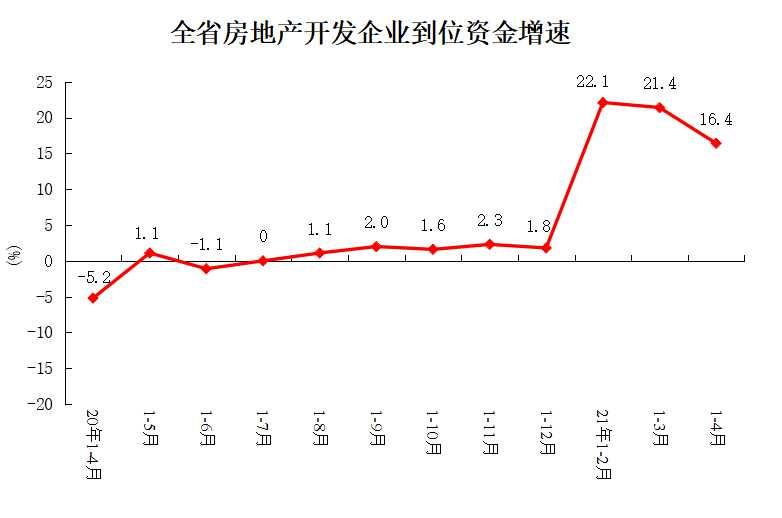 1-4月份全省房地產開發和銷售情況