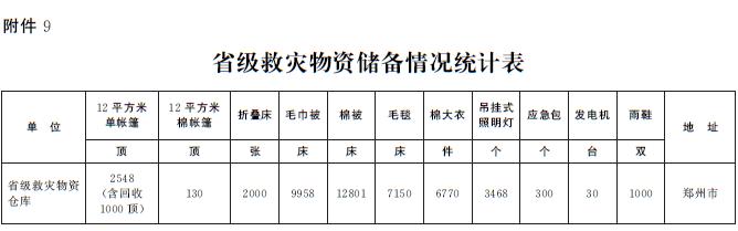 河南省人民政府办公厅关于印发河南省森林火灾应急预案的通知