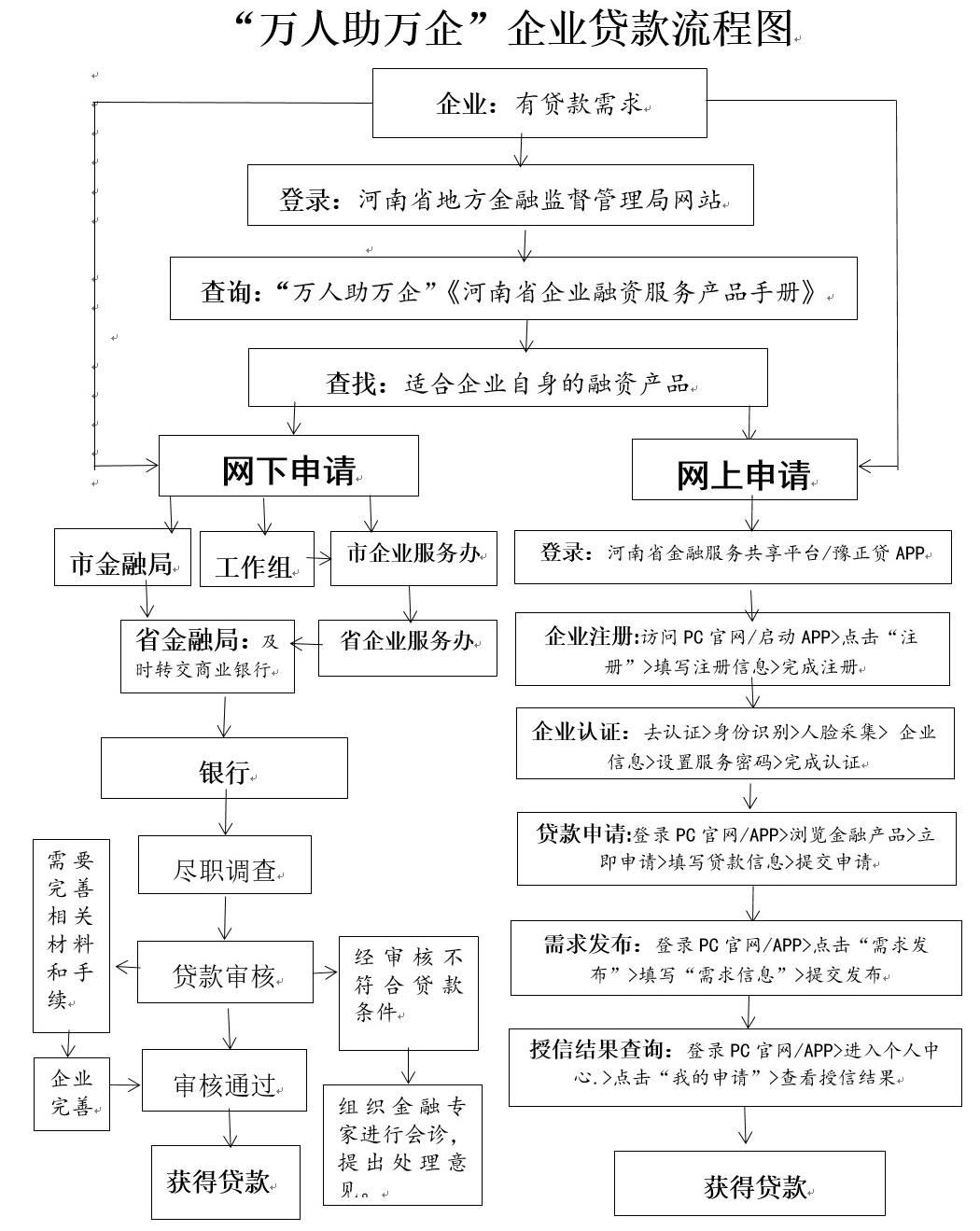 万人助万企:《河南省企业融资服务产品手册》《民营和小微企业金融支持政策汇编》