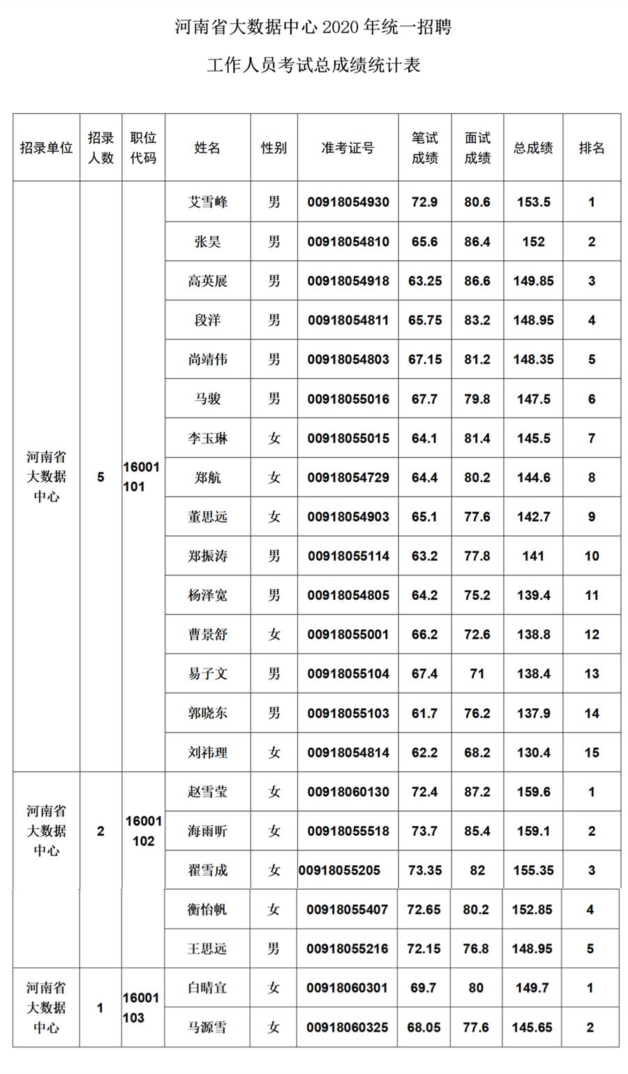 河南省大数据中心2020年统一招聘工作人员面试成绩和总成绩公告