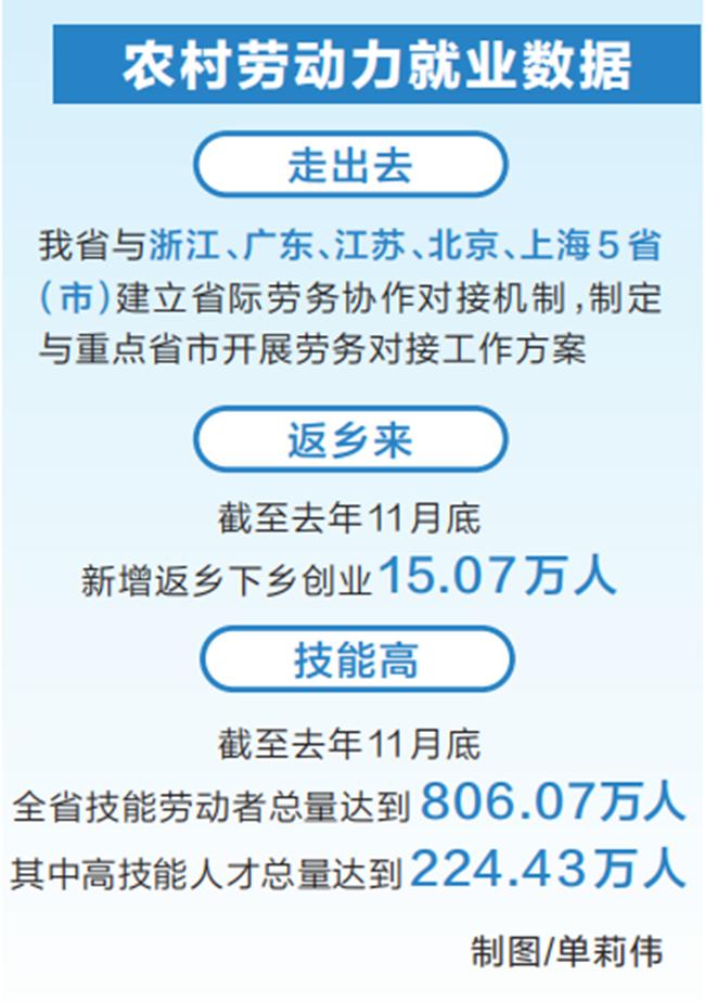 """就业创业有""""门路"""" 一技在手有""""钱途"""" 河南省力促农民工好就业、就好业,2020年新增农村劳动力转移就业45.81万人"""