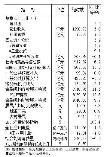 2020年元-10月份全市主要经济指标
