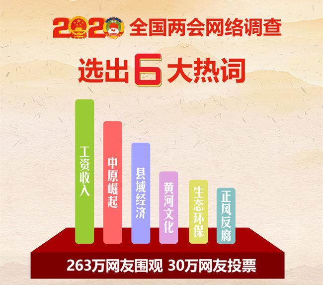 三网联合开展2020年全国两会民意调查 百万网友选出6大热词