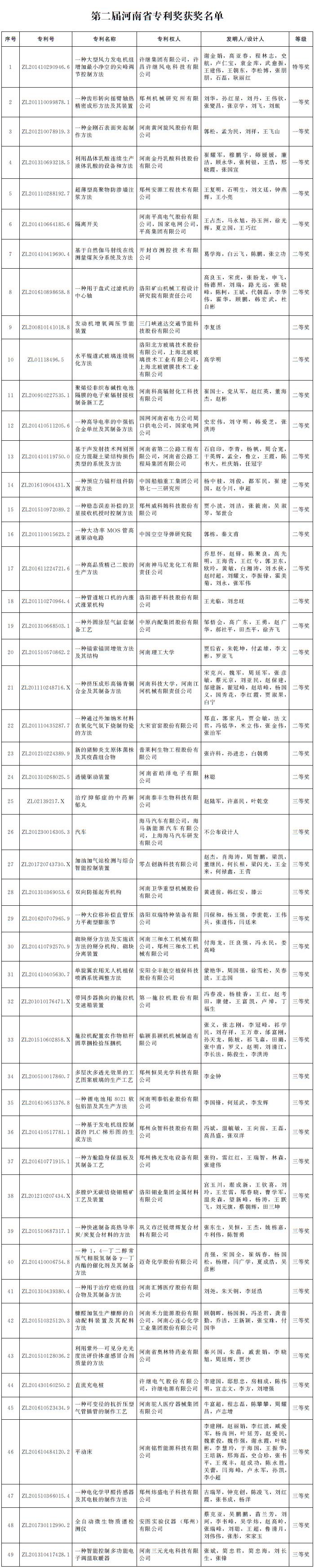 第二届河南省专利奖励名单公布 49项专利获奖