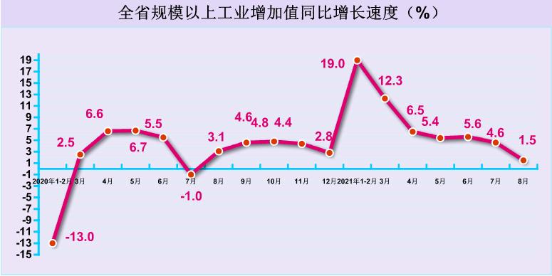 2021年8月规模以上工业增加值增长1.5%