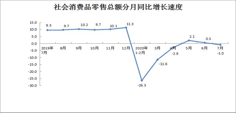 2020年7月份社会消费品零售总额下降1.0%