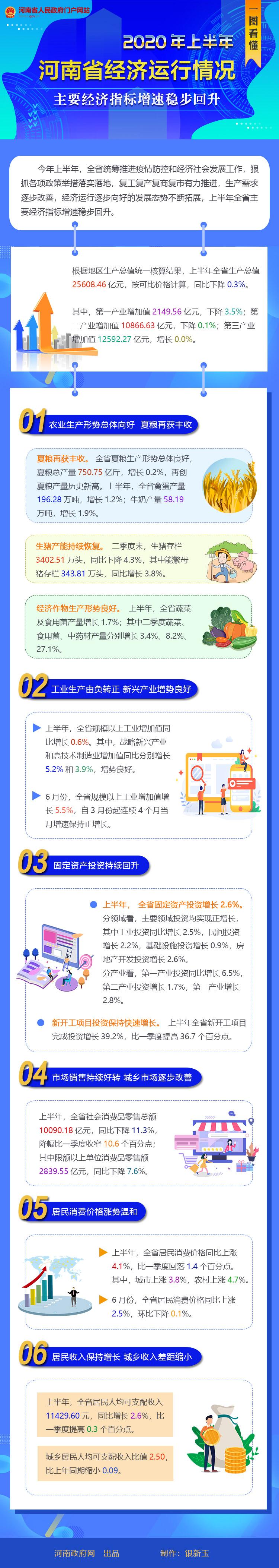 一图看懂 | 2020年上半年河南省经济运行情况