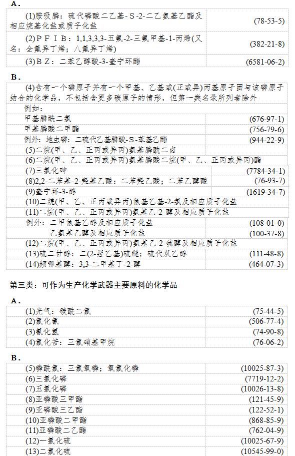 工业和信息化部各类监控化学品名录公布
