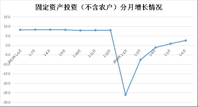 1-6月份全省固定資產投資(不含農戶)增長2.6%