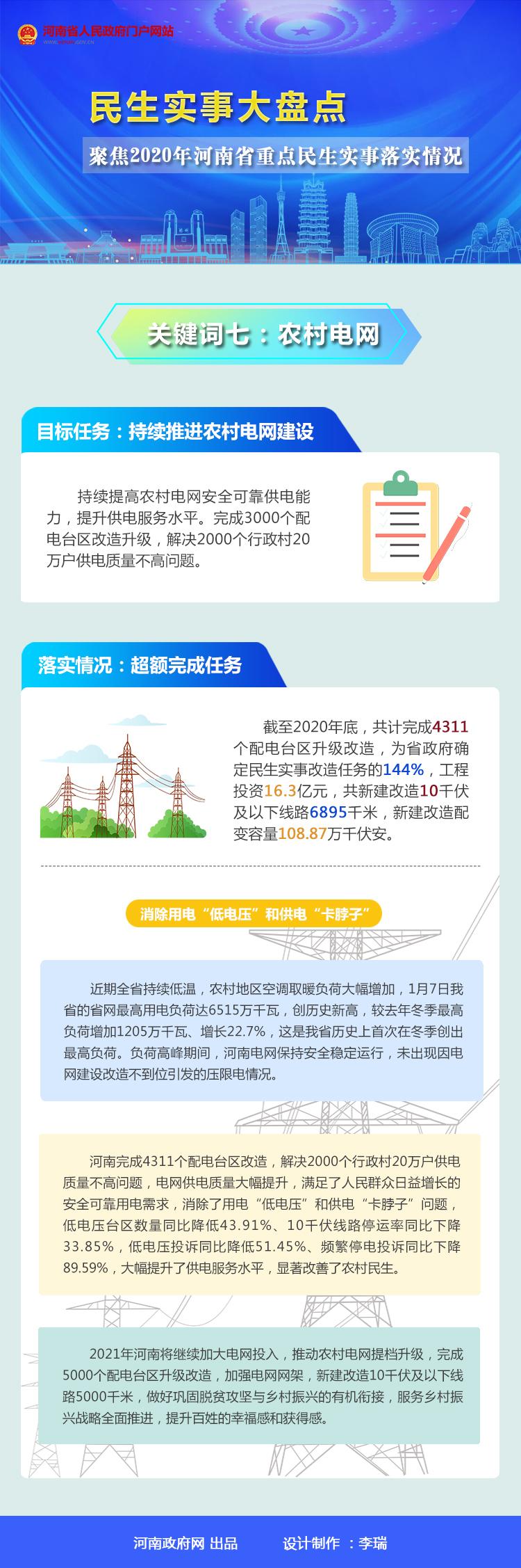 2020年河南省民生实事大盘点之七:2020年河南完成4311个配电台区改造