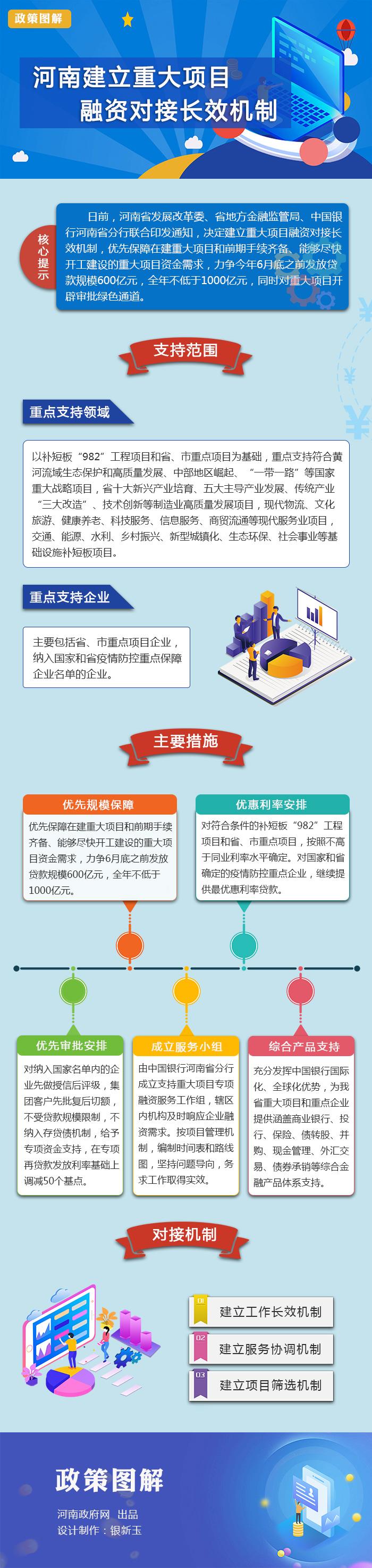 图解:河南建立重大项目融资对接长效机制