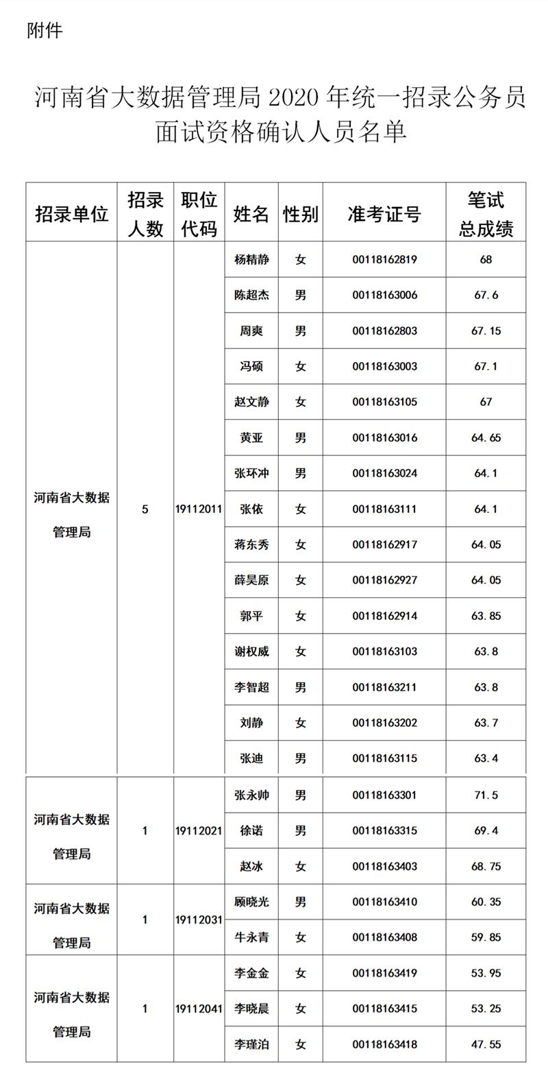河南省大数据管理局2020年统一招录公务员面试资格确认公告