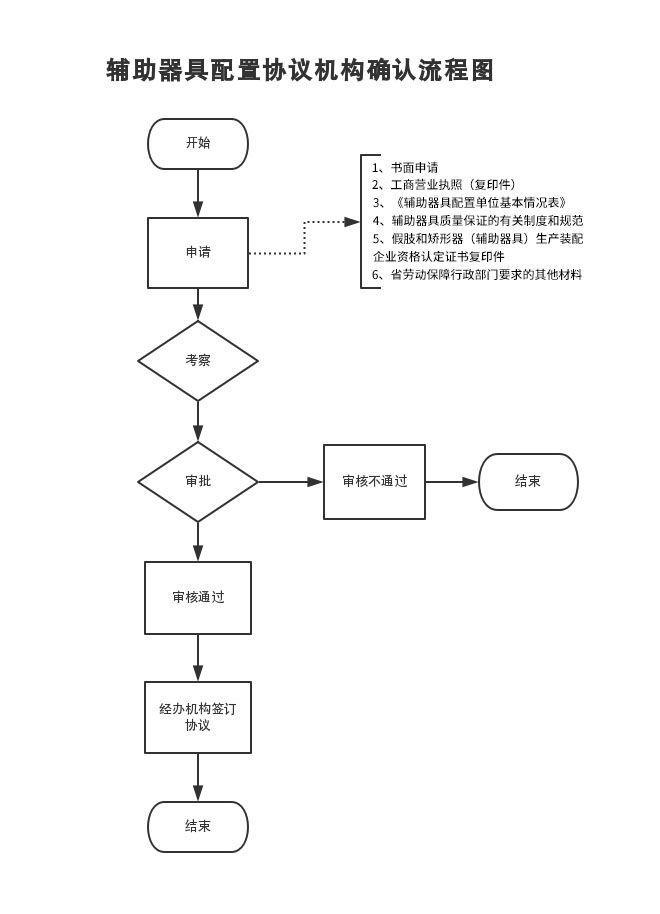 河南省工伤保险辅助器具配置协议机构申请
