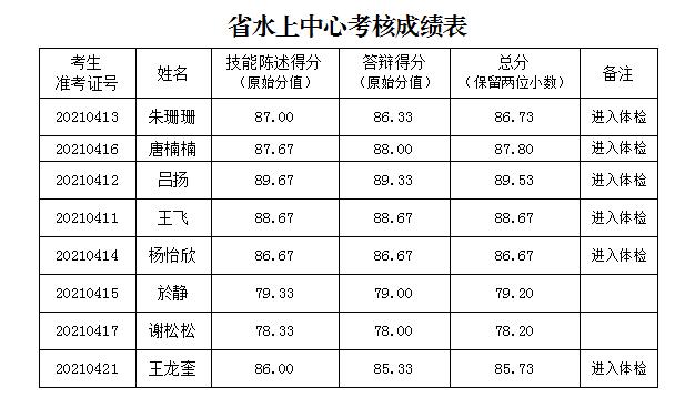 河南省水上运动管理中心考核招聘优秀教练员成绩公示