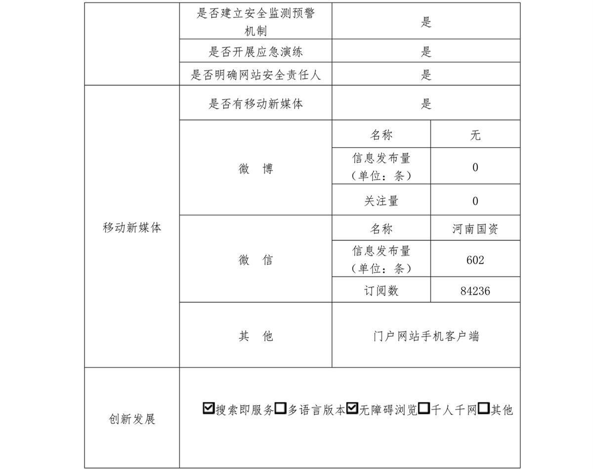省政府国资委政府网站工作年度报表(2020年)