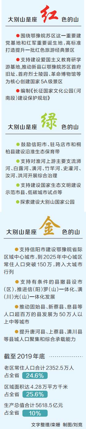 """河南省支持大别山革命老区加快振兴发展 绘就""""红绿金""""蓝图"""
