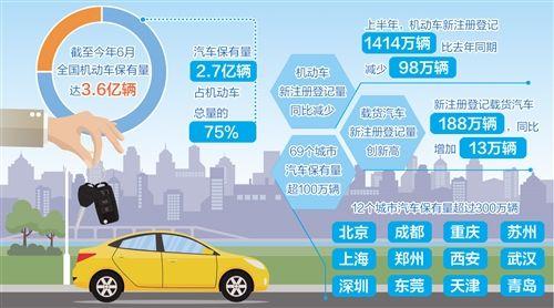 2020年上半年全国机动车保有量达3.6亿辆网上办理车辆和驾驶证业务2303万次