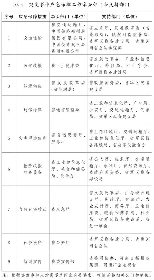 河南省人民政府关于印发河南省突发事件总体应急预案(试行)的通知