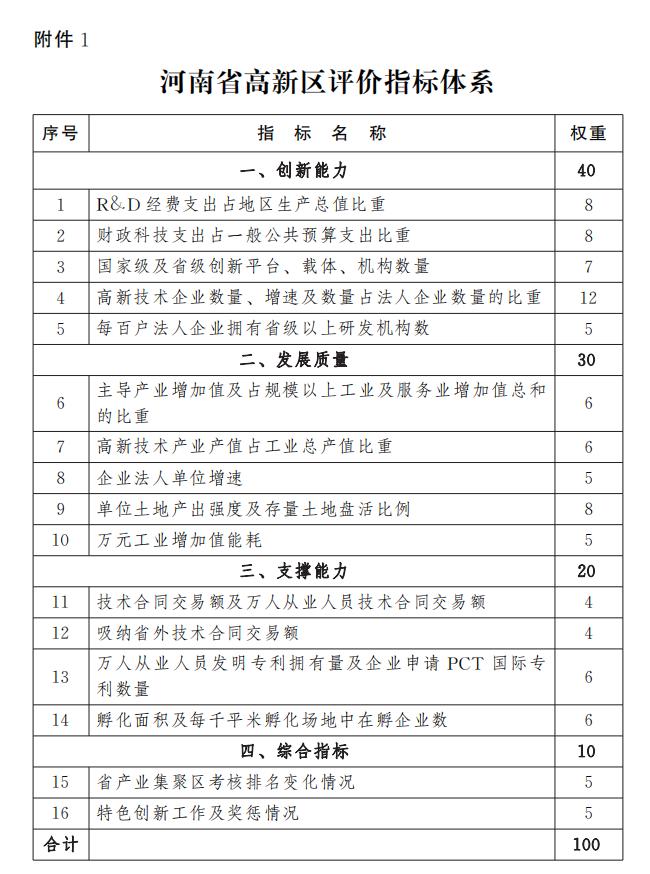 河南省人民政府辦公廳關于印發河南省高新技術產業開發區管理辦法的通知