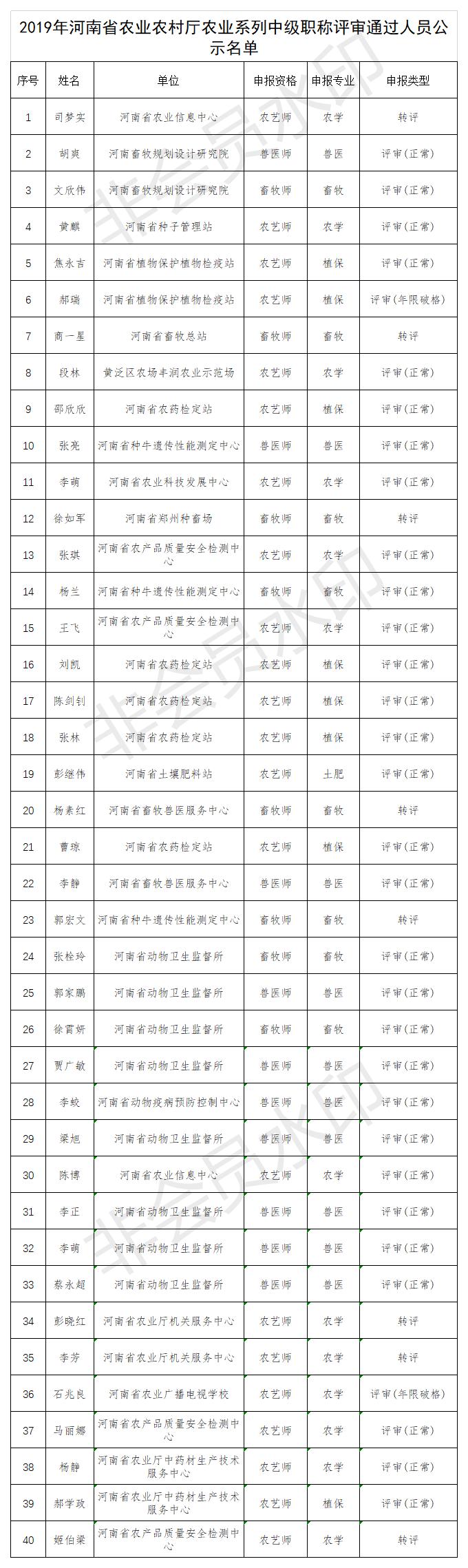 2019年中级评审通过名单.png