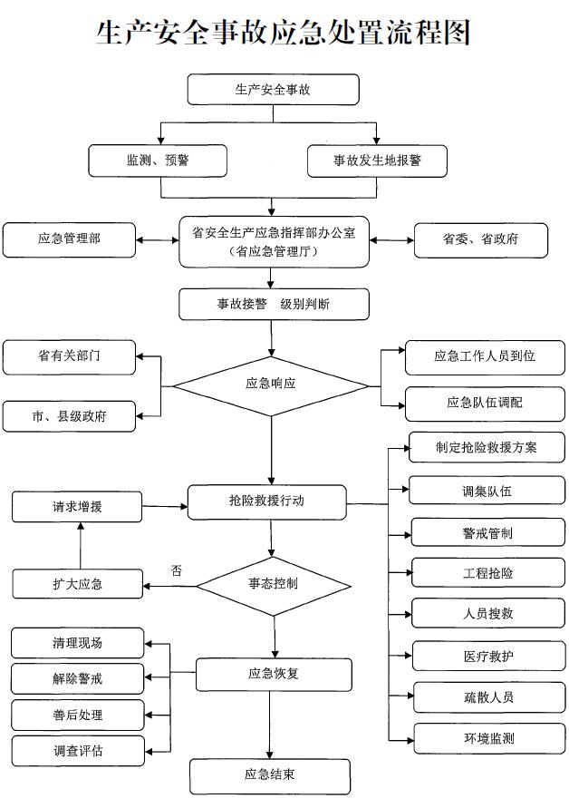 河南省人民政府办公厅关于印发河南省生产安全事故应急预案的通知