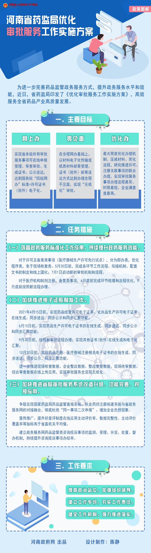 图解:河南省药监局优化审批服务工作实施方案