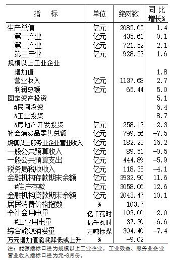 2020年元-9月份全市主要經濟指標