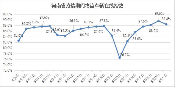 河南省疫情期间物流业复工指数报告(8.09-8.28)