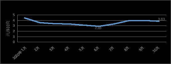 十月我省粮油市场价格稳中略涨肉蛋菜价格总体回落