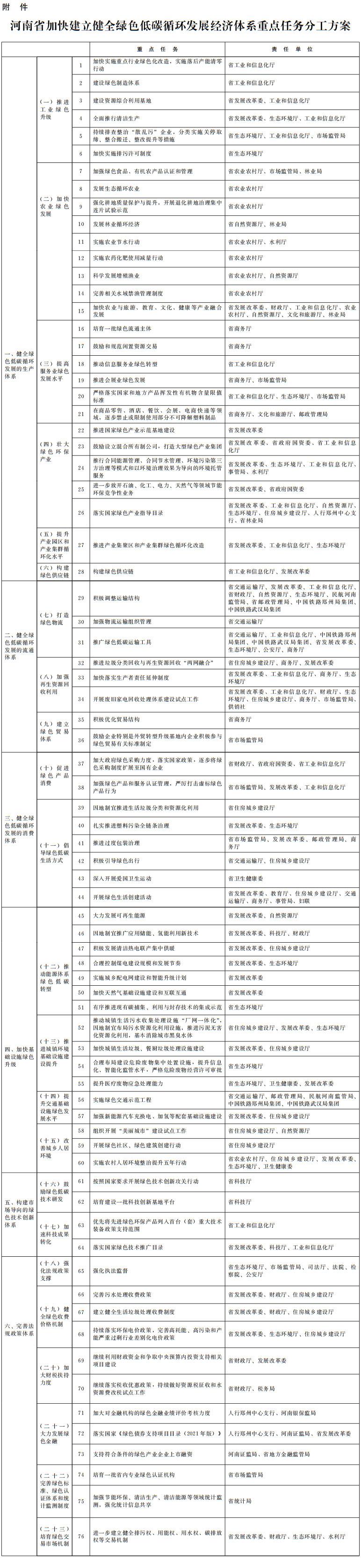 河南省人民政府关于加快建立健全绿色低碳循环发展经济体系的实施意见