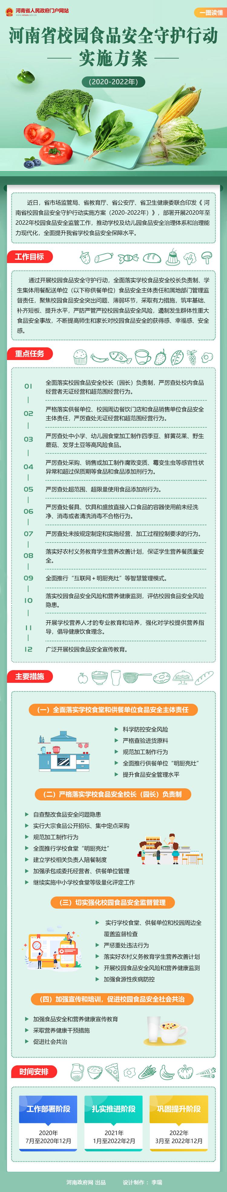 图解:河南省校园食品安全守护行动实施方案