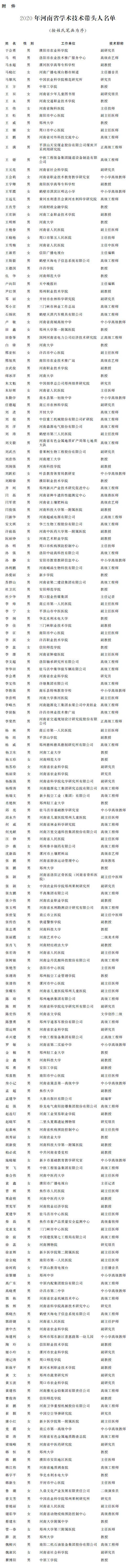 2020年度河南省学术技术带头人名单