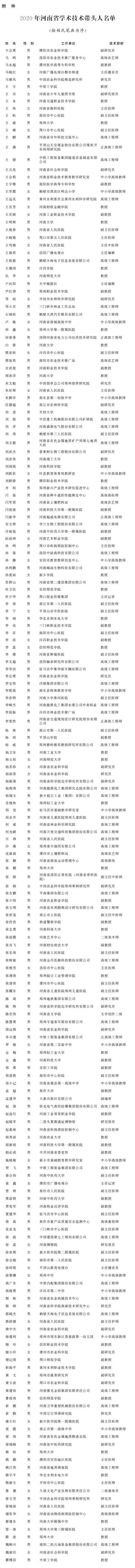 河南省人民政府办公厅关于公布2020年度河南省学术技术带头人名单的通知