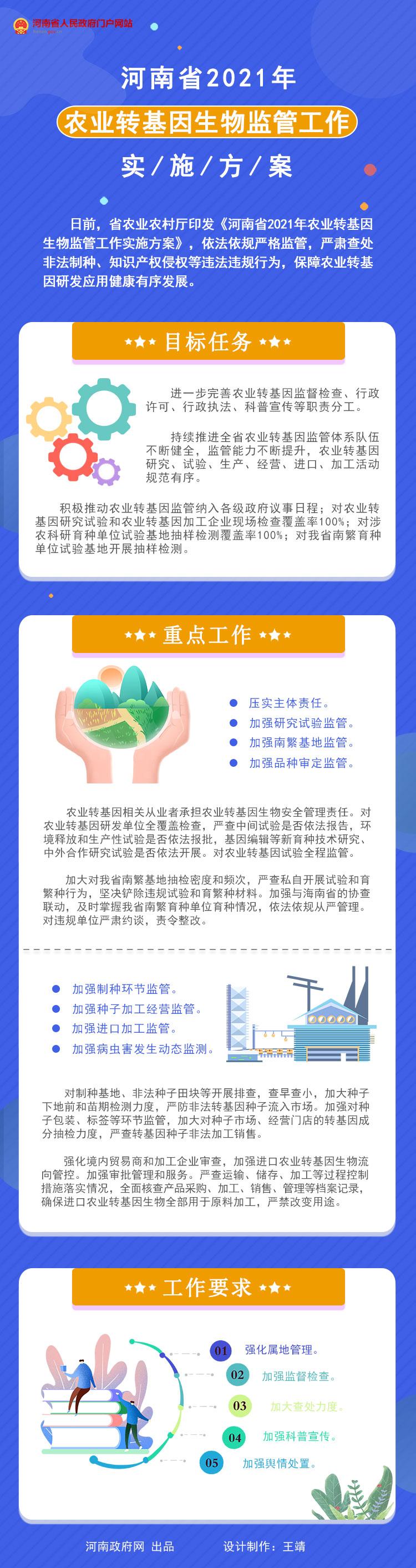 图解:河南省2021年农业转基因生物监管工作实施方案