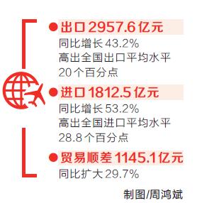前8个月我省进出口总值达4770.1亿元 同比增长46.8%