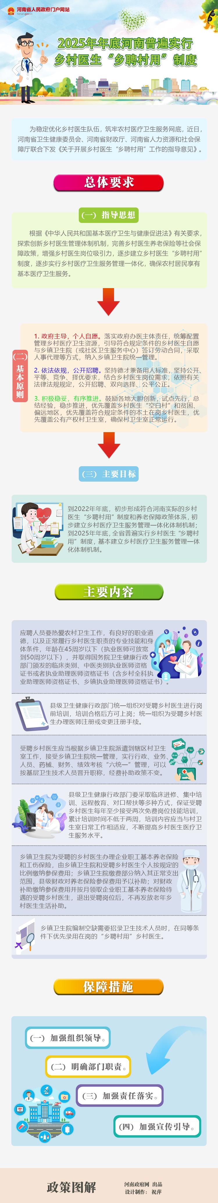 """图解:2025年年底河南普遍实行乡村医生""""乡聘村用""""制度"""