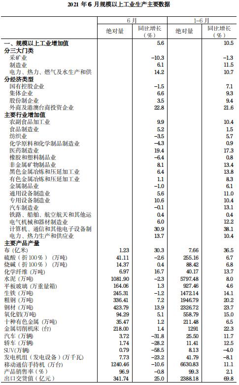 2021年6月规模以上工业增加值增长5.6%