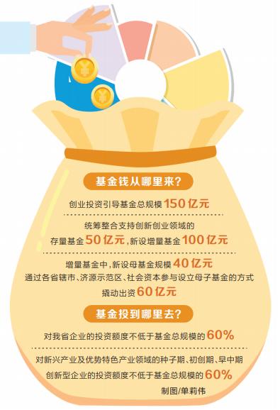 """百億基金讓創新創業""""不差錢"""" 為戰略性新興產業送去""""源頭活水"""""""
