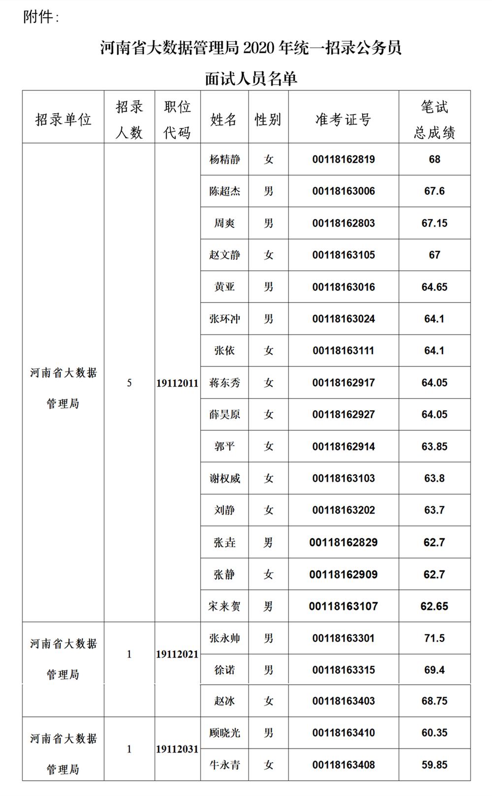 河南省大数据管理局2020年统一招录公务员面试公告
