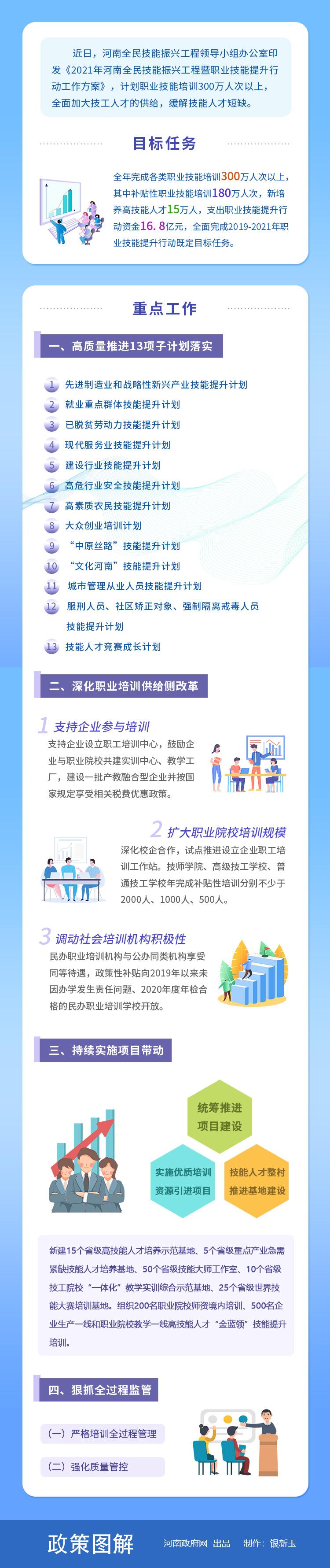 图解:河南省全民技能振兴工程工作方案出炉