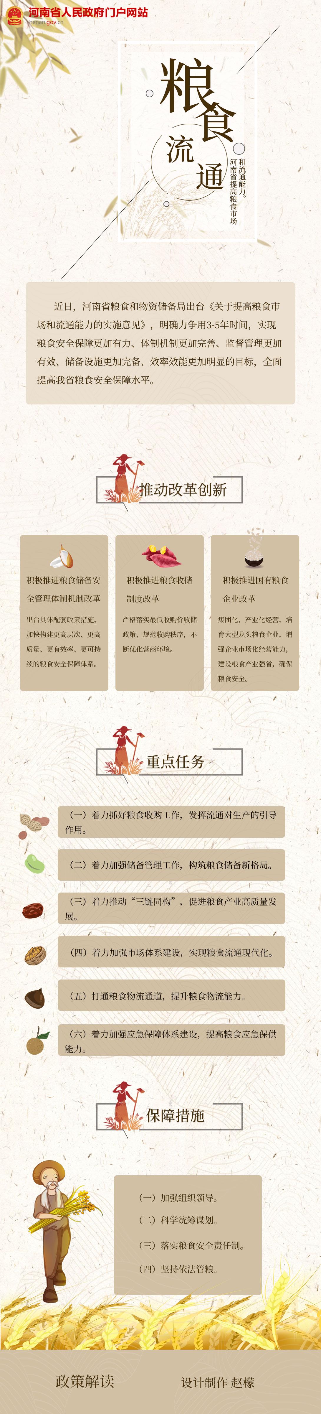 图解:河南出台《意见》 提高粮食市场和流通能力