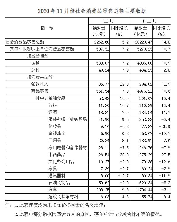 2020年11月份社会消费品零售总额增长3.2%
