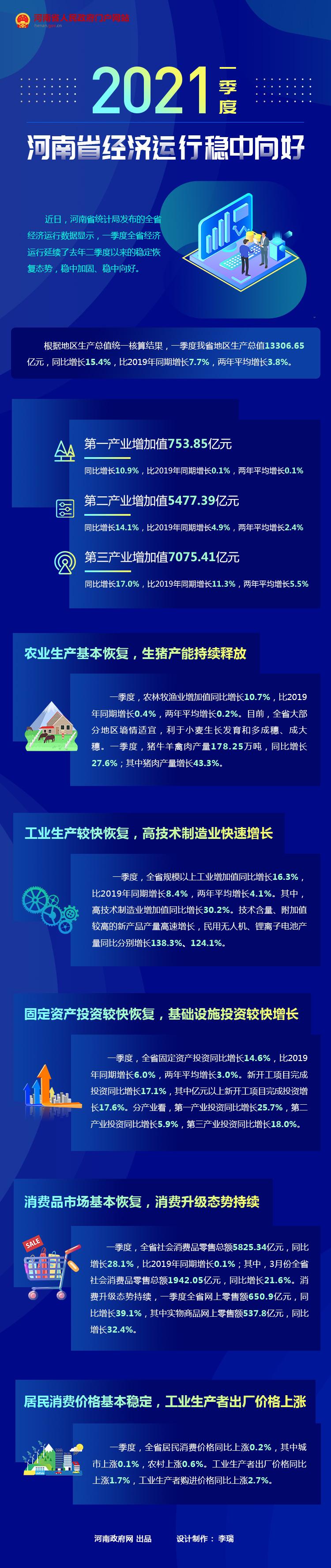 图解:2021年一季度河南省经济运行稳中向好